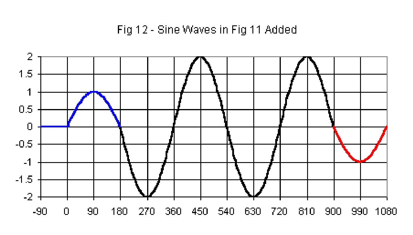 Polarity And Phase Sine Wave Diagram 2 360 Degrees It Is The Second 1 Of Blue Signals First Complete That Adds To Red